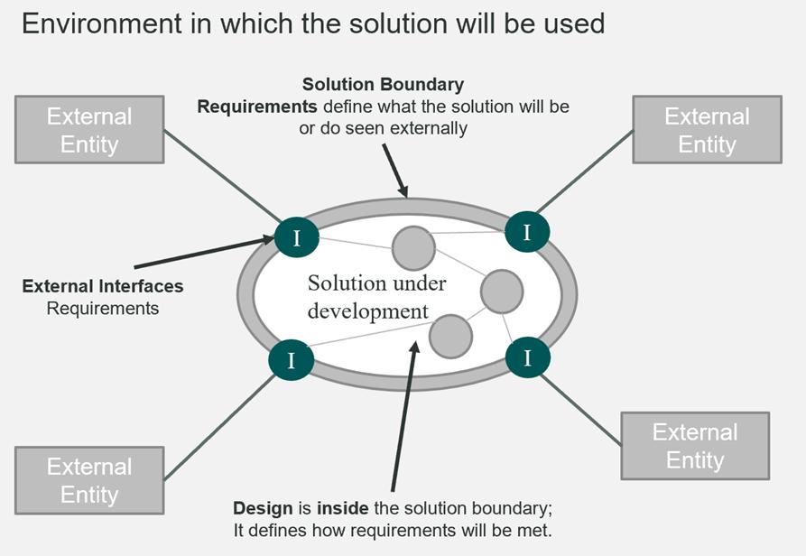 solution boundary