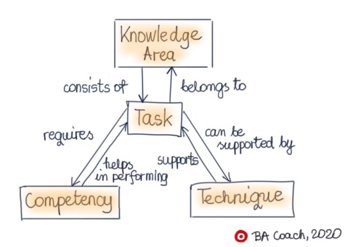 Knowledge Area